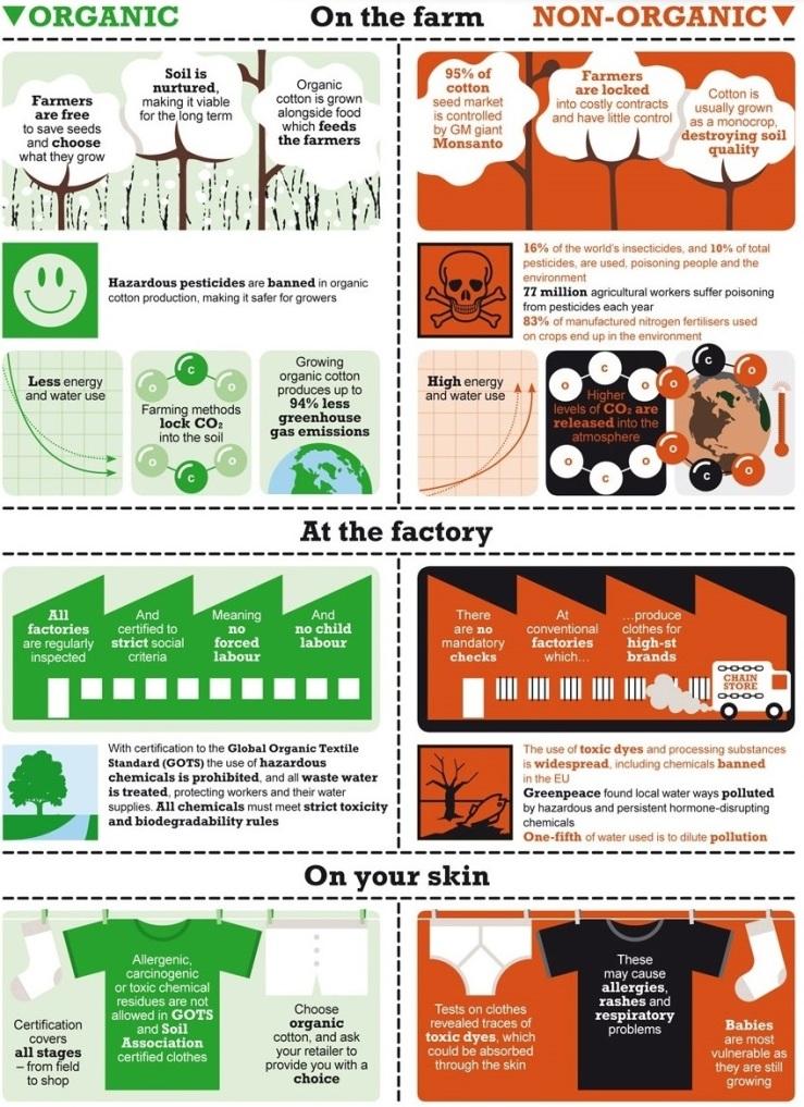 organic_cotton_infographic - Copy